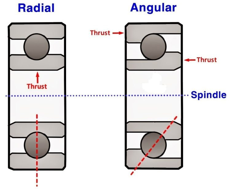 Bearing Diagram